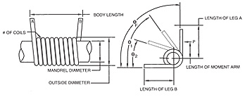 torsion spring diagram